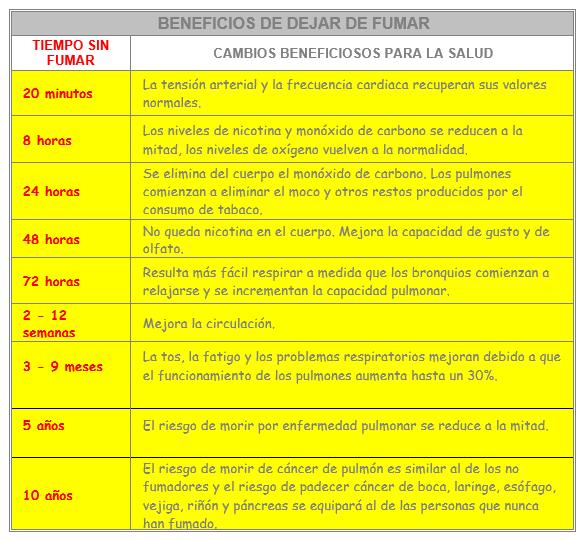 BENEFICIOS DE DEJAR DE FUMAR SALUD OCUPACIONAL