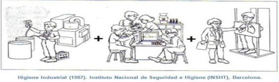 Higiene industrial, Instituto nacional de seguridad e higiene