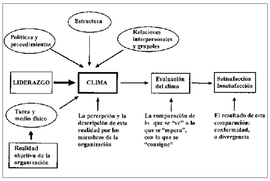 Factores que influencian el clima organizacional