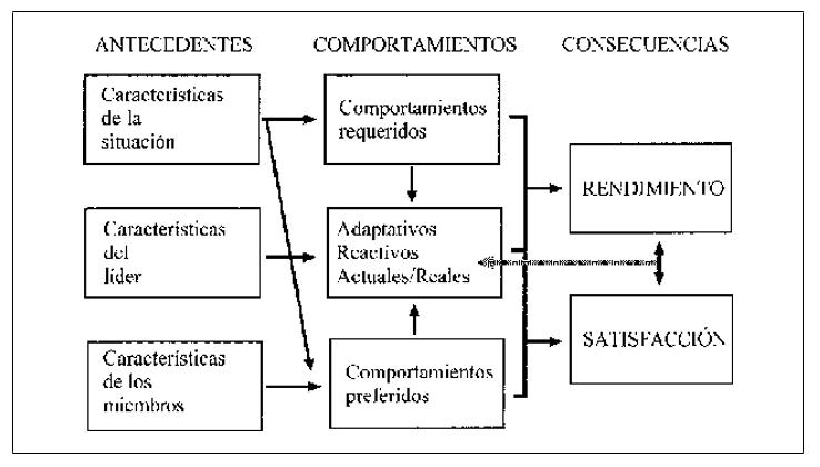 Modelo  Multidimensional  de  Liderazgo  en  el  Deporte